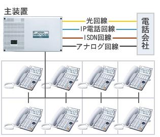 ビジネスフォン用の機種と主装置をあわせてビジネスフォンと呼ばれることもあります