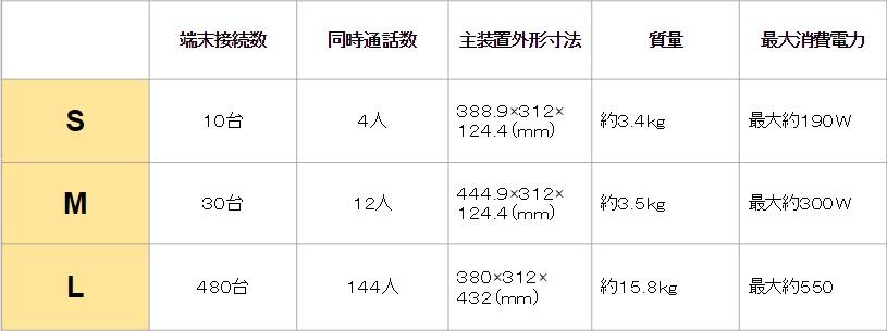 NTTのビジネスフォン「NetcommunitySYSTEM αNXⅡ」の主装置早見表