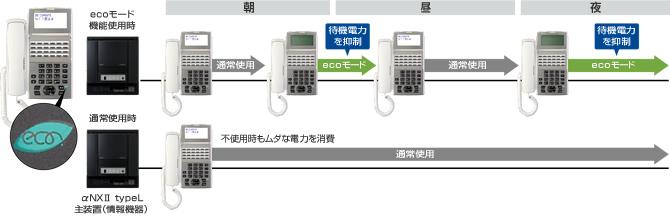 ecoモード機能を搭載したNTT・αNXⅡの多機能電話機