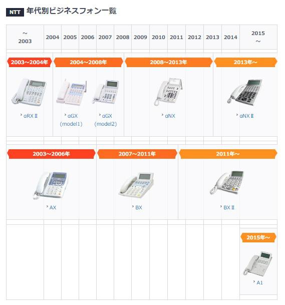 NTTのビジネスフォン年表