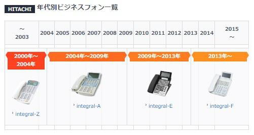 日立(HITACHI)のビジネスフォン年表