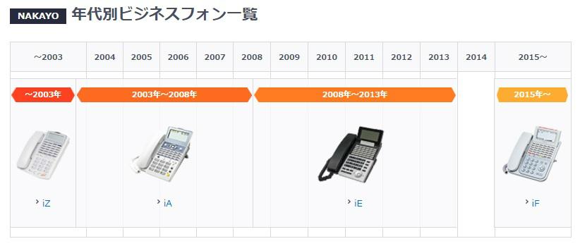ナカヨ(NAKAYO)のビジネスフォン年表