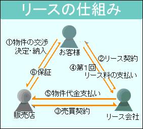ビジネスフォンのリース契約における「ユーザー」「リース会社」「販売店」の関係図