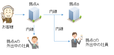 ビジネスフォンで行える通話には内線通話と外線通話の2種類があります