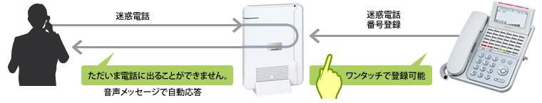 迷惑電話対策が簡単にできるナカヨ(NAKAYO)のビジネスフォン