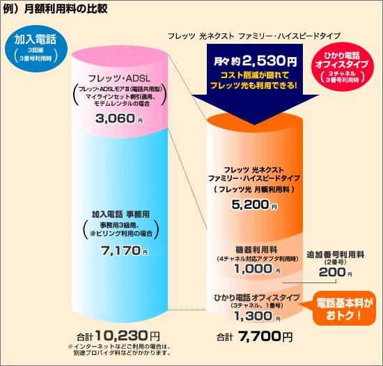 ひかり電話などに切り替えることで従来の電話回線に比べるとコストを抑えられます