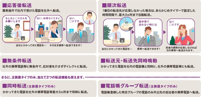 NTTのビジネスフォン「Netcommunity SYSTEM BXⅡ」に搭載された各種転送機能