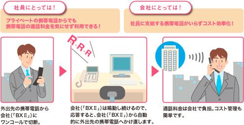 NTTのビジネスフォン「SmartNetcommunity BXⅡ」はコールバック機能を搭載しています