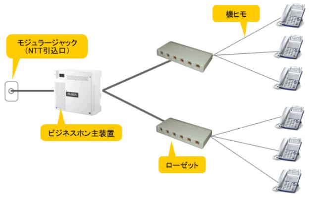 ビジネスホンの配線にはローゼットと呼ばれる端子箱が主装置と電話機の間に配置されます