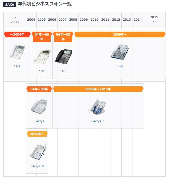 サクサ(SAXA)のビジネスフォン年表