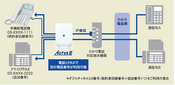 ひかり電話に対応している「Actys(アクティス)Ⅲ」はお得な通話料金が適用できます