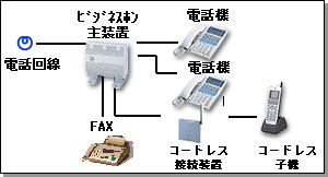 ビジネスホン(ビジネスフォン)・主装置と電話回線、電話機の接続図