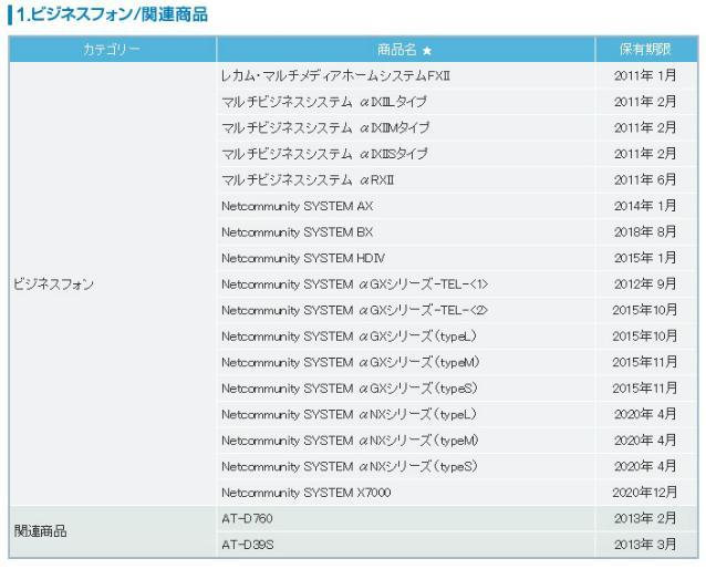 NTTのサイトに書かれているビジネスフォンの修理に使う部品の保有期限02